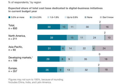 CEO support key to digital initiatives' success: McKinsey