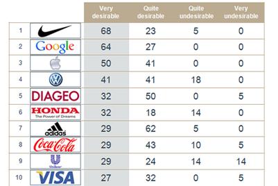 Nike wins agency leaders' favour; Reckitt Benckiser ranks lowest